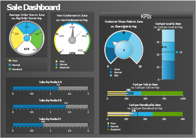 A sales dashboard with typical car-related dials and gauges
