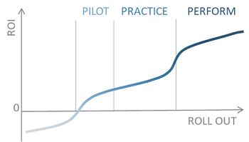 http://www.staceybarr.com/images/pilotpracticeperform.png