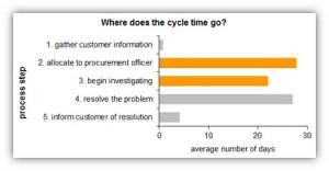 performance-report-bar-chart