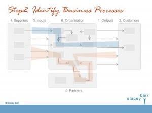 identifyourbusinessprocesses