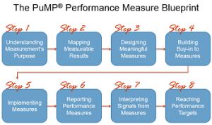 stacey-barr-PuMP-Blueprint-Flowchart-Summary