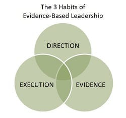 stacey-barr-diagram-of-the-3-habits-of-evidence-based-leadership-direction-execution-evidence
