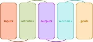 logicmodeldiagram