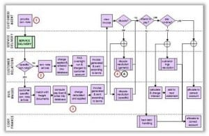 freight process map