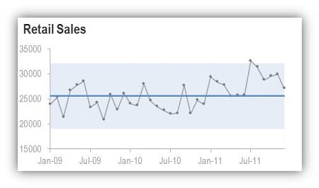 chart showing deseasonalised retail sales