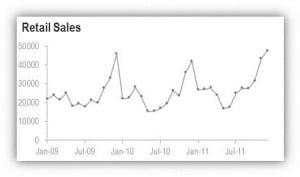 chart showing seasonal retail sales