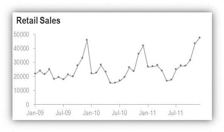 chart showing seasonal retail sales